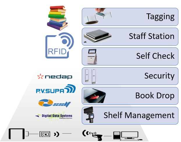 , RFID Library System