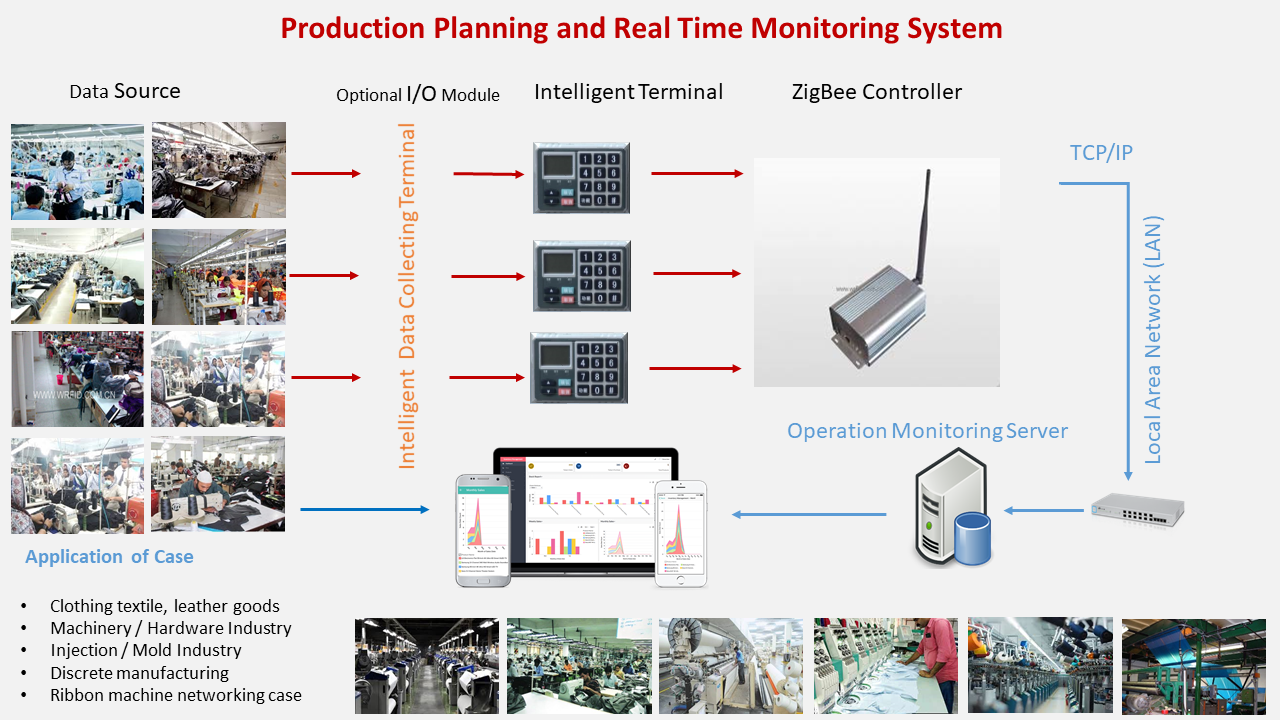 , Apparel Production Planing & Real Time Monitoring System